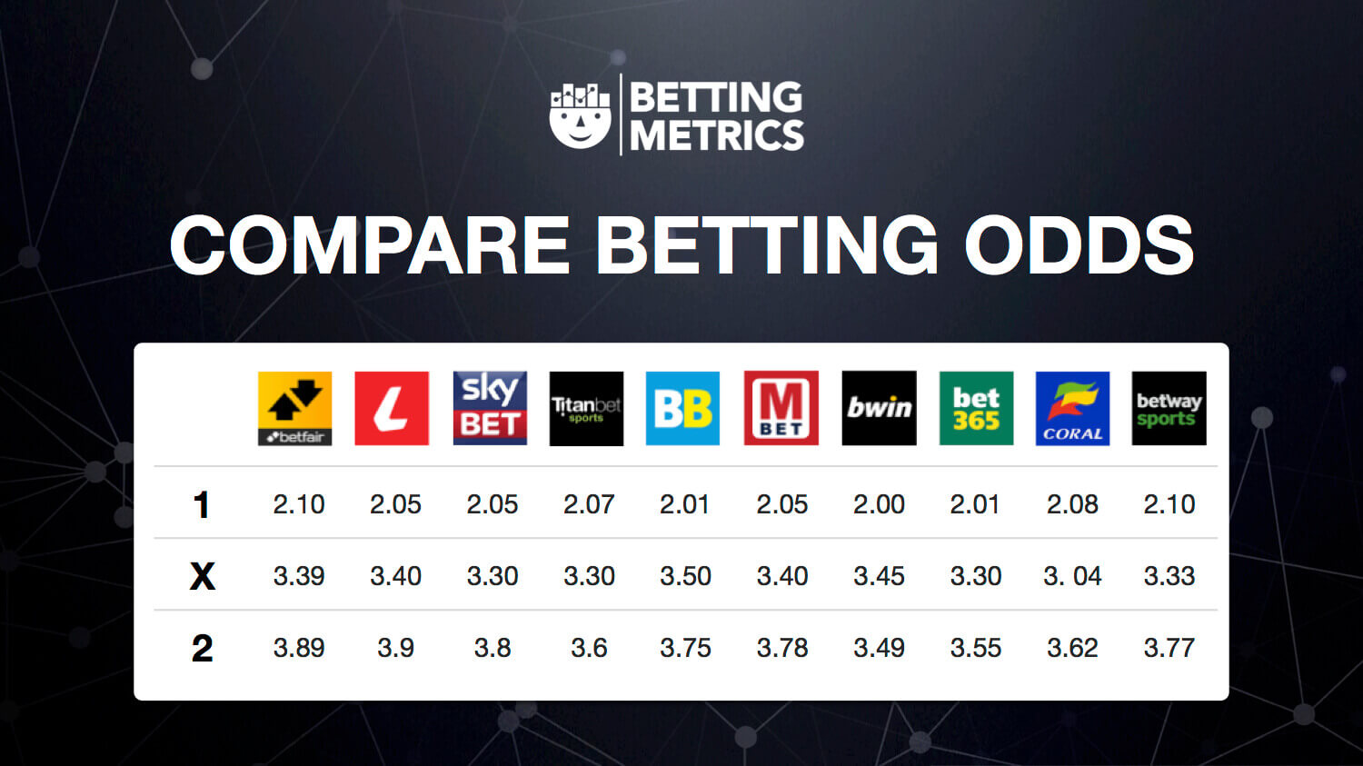 Study Betting Odds and How They Work